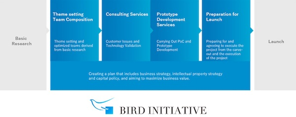 NEC: BIRD INITIATIVE Established to Accelerate the Creation of New Businesses Through Cooperative R&D