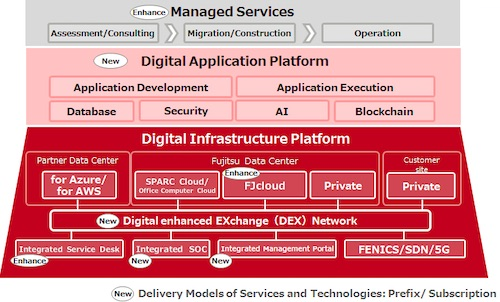 Fujitsu Hybrid IT Service Supports DX by Optimizing Hybrid IT Environment with the Latest Technology and Delivery Models
