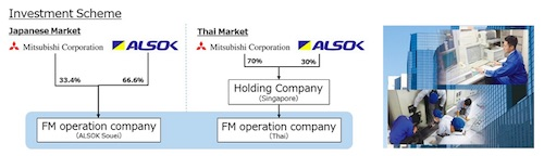 Mitsubishi Corporation and SOHGO SECURITY SERVICES Agree to Strategic Partnership in Facility Management Business