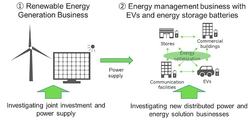 NTT Anode Energy and Mitsubishi Corporation Agree to Study Cooperation in the Energy Sector Business