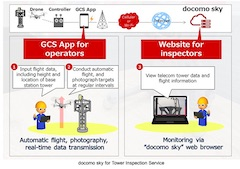 DOCOMO and STP to Test Drone-based Inspection Service in Indonesia