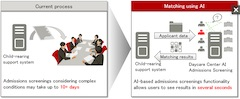 Fujitsu Launches Industry's First AI-Equipped Daycare Admissions Screening Software